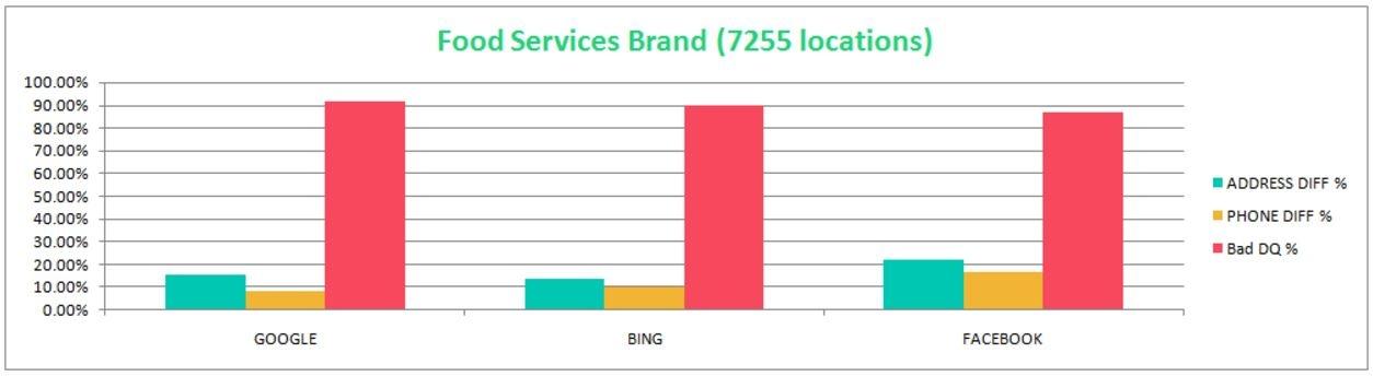 Food-services-graph.jpg