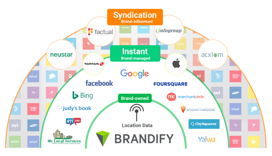 brandify-360-network.png